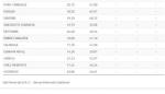 ELEZIONI - Affluenza comunali: Moncalieri al 38,5%. A Virle record negativo - I DATI COMUNE PER COMUNE - immagine 2